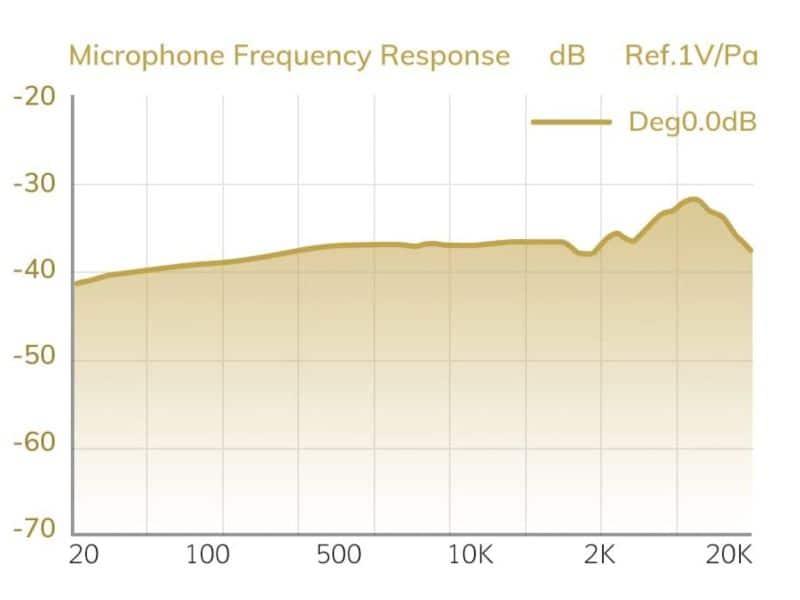 respuesta en frecuencia Tonor TC20